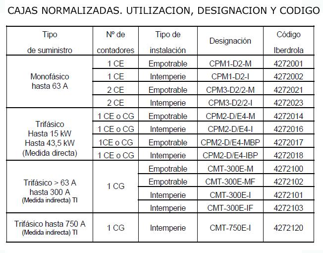 CAJA MEDIDA CPM3-D2/2-M MAXINTER 2 MONOFÁSICO EMPOTRABLE CAHORS 2