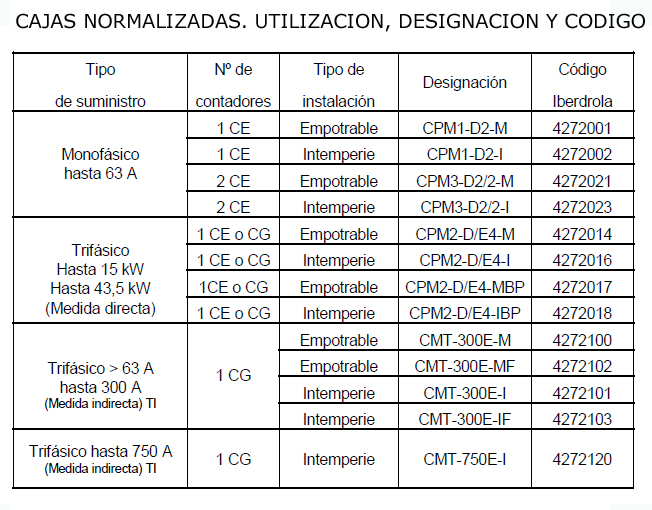 CAJA MEDIDA TRANSFORMADOR 300A CMT300E-I PANINTER SUPERFICIE 0471060 CAHORS 2